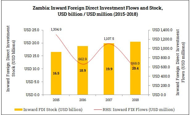 Inward Foreign Direct Investment in Zambia (2015-2018)