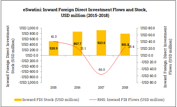 Inward Foreign Direct Investment in eSwatini (2015-2018)