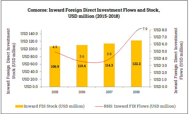 Inward Foreign Direct Investment in the Comoros (2015-2018)