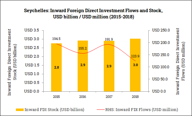 Inward Foreign Direct Investment in the Seychelles (2015-2018)