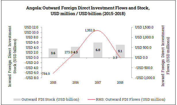 Outward Foreign Direct Investment from Angola (2015-2018)