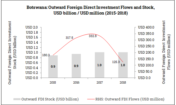 Outward Foreign Direct Investment from Botswana (2015-2018)