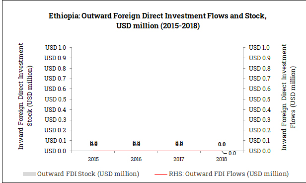 Outward Foreign Direct Investment from Ethiopia (2015-2018)