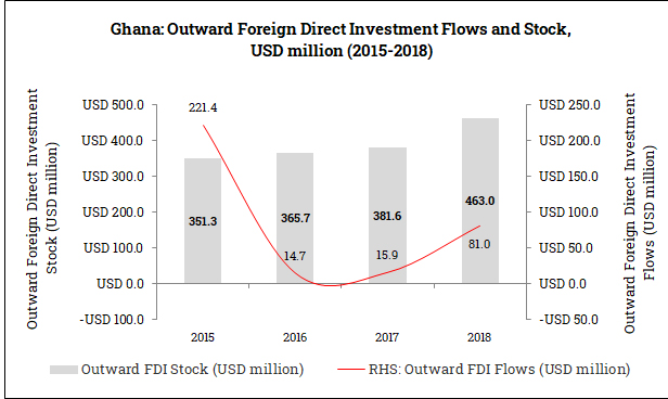 Outward Foreign Direct Investment from Ghana (2015-2018)