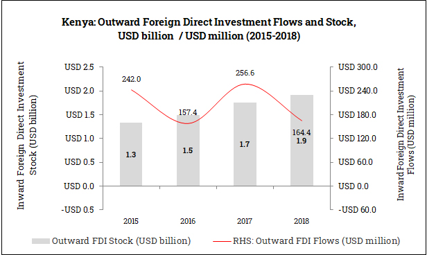 Outward Foreign Direct Investment from Kenya (2015-2018)