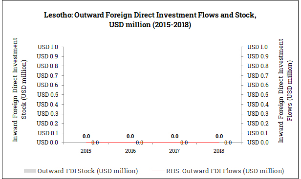 Outward Foreign Direct Investment from Lesotho (2015-2018)