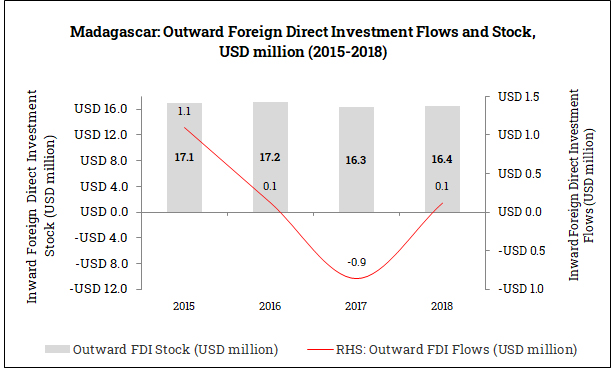 Outward Foreign Direct Investment from Madagascar (2015-2018)