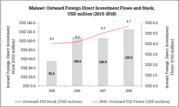 Outward Foreign Direct Investment from Malawi (2015-2018)