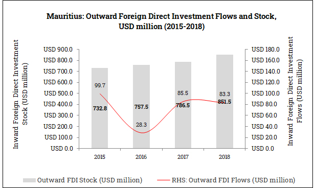 Outward Foreign Direct Investment from Mauritius (2015-2018)