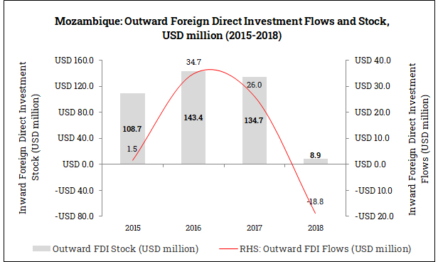 Outward Foreign Direct Investment from Mozambique (2015-2018)