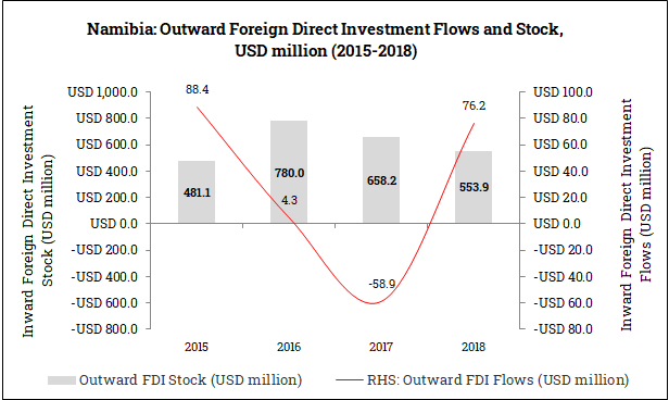 Outward Foreign Direct Investment from Namibia (2015-2018)