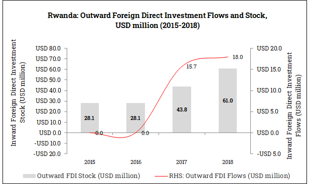 Outward Foreign Direct Investment from Rwanda (2015-2018)