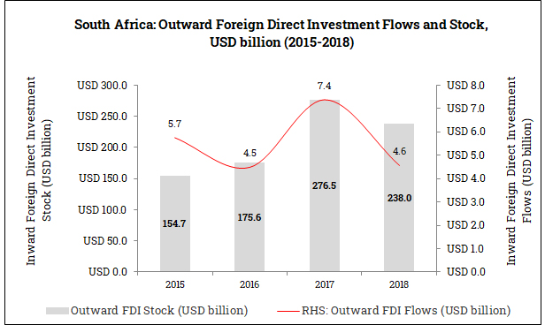 Outward Foreign Direct Investment from South Africa (2015-2018)