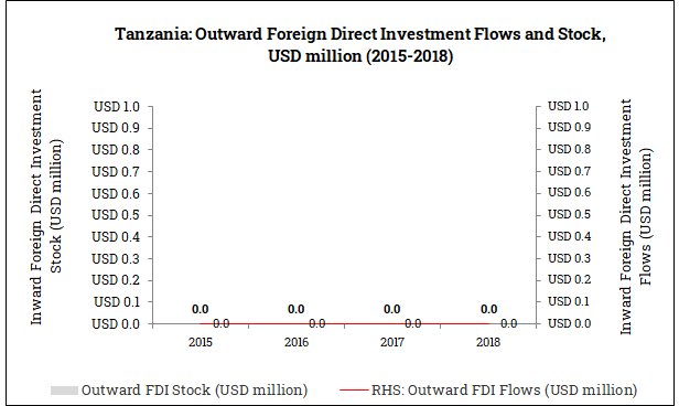 Outward Foreign Direct Investment from Tanzania (2015-2018)