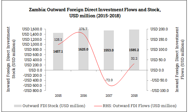 Outward Foreign Direct Investment from Zambia (2015-2018)
