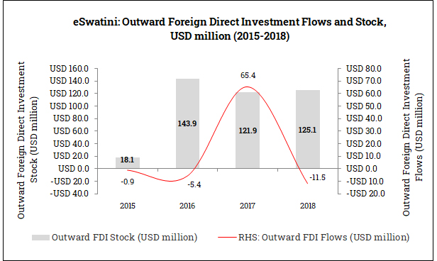 Outward Foreign Direct Investment from eSwatini (2015-2018)