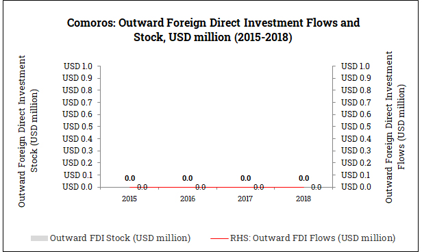 Outward Foreign Direct Investment from the Comoros (2015-2018)